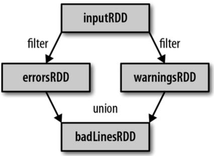 大数据培训课程之RDD依赖关系