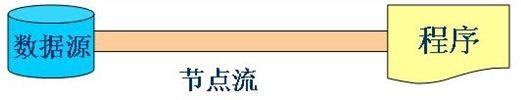 北京java培训技术